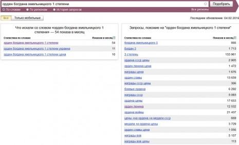 Кількість запитів про Орден Богдана Хмельницького третьго ступеня (СРСР) в Яндекс у січні 2016 року