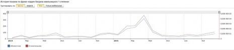 Кількість запитів про Орден Богдана Хмельницького третьго ступеня в Яндекс за останні два роки
