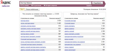 Кількість запитів про Нестора Махна в Яндекс у вересні 2015 року