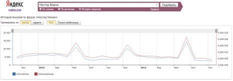 Кількість запитів про Нестора Махна в Яндекс за останні два роки