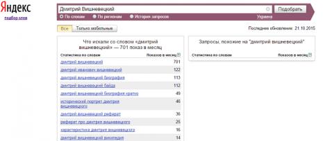 Кількість запитів про Дмитра Вишневецького в Яндекс за вересень 2015 року