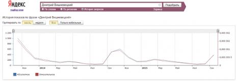 Кількість запитів про Дмитра Вишневецького в Яндекс за останні два роки