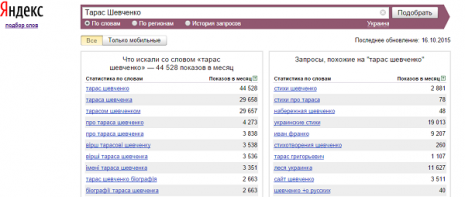 Кількість запитів про Тараса Шевченка в Яндекс за вересень 2015 року