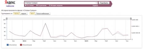 Кількість запитів про Степана Супруна в Яндекс за вересень 2015 року