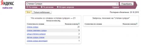 Кількість запитів про Степана Супруна в Яндекс за останні два роки