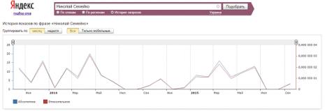 Кількість запитів про Миколу Семейко в Яндекс за останні два роки