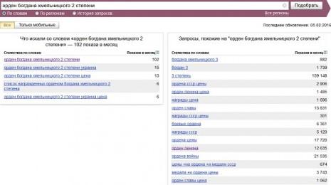Количество запросов об Ордене Богдана Хмельницкого второй степени в Яндекс (СССР) в январе 2016 года
