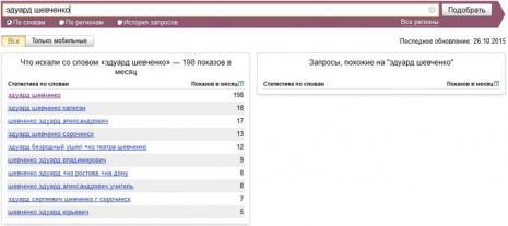Кількість запитів про Едуарда Шевченка в Яндекс за вересень 2015 року