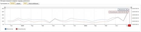 Кількість запитів про Едуарда Шевченка в Яндекс за останні два роки