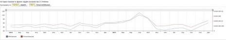 Кількість запитів про Орден За мужність другого ступеня в Яндекс за останні два роки