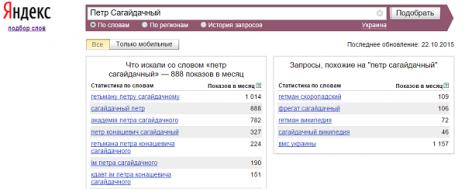 Кількість запитів про Петра Сагайдачного в Яндекс за вересень 2015 року