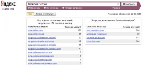 Кількість запитів про Василя Петрова в Яндекс за вересень 2015 р.
