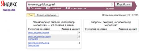 Кількість запитів про Олександра Молодчого в Яндекс за вересень 2015 року