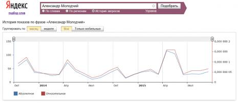 Кількість запитів про Олександра Молодчого в Яндекс за останні два роки