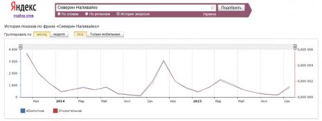 Кількість запитів про Северина Наливайка в Яндекс за останні два роки