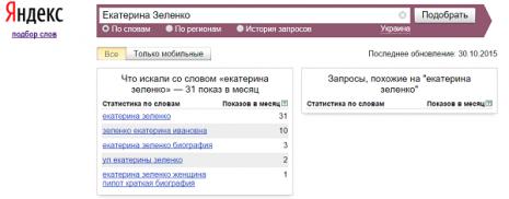 Кількість запитів про Катерину Зеленко в Яндекс за вересень 2015 року