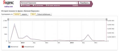 Кількість запитів про Євгена Березняка в Яндекс за останні два роки