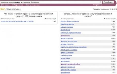 Количество запросов об Ордене За заслуги перед Отечеством четвертой степени в Яндекс в январе 2016 года