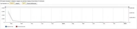 Количество запросов об Ордене За заслуги перед Отечеством четвертой степени в Яндекс за последние два года