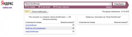 Кількість запитів про Петра Болбочана в Яндекс за вересень 2015 року