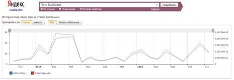 Кількість запитів про Петра Болбочана в Яндекс за останні два роки