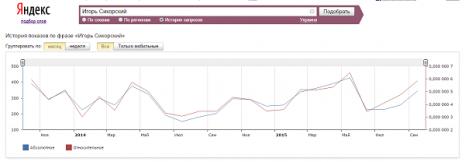 Кількість запитів про Ігоря Сікорського в Яндекс за останні два роки