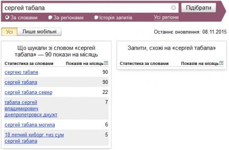 Кількість запитів про Сергію Табалу в Яндекс у жовтні 2015 року