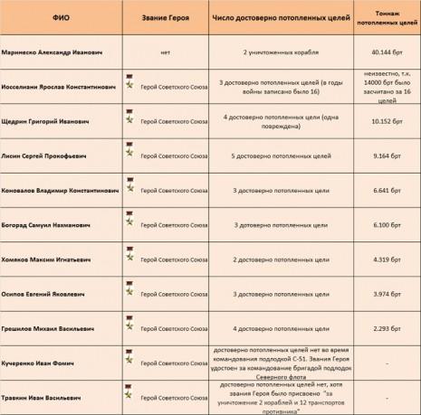 Перелік командирів підводних човнів - Героїв СРСР