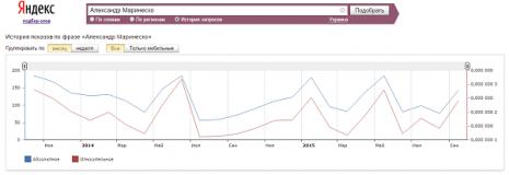 Кількість запитів про Олександра Маринеско в Яндекс за останні два роки