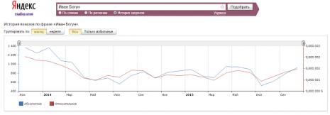 Кількість запитів про Івана Богуна в Яндекс за останні два роки