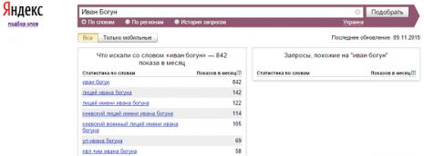 Кількість запитів про Івана Богуна в Яндекс за жовтень 2015 року