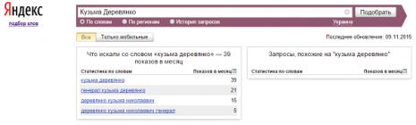 Кількість запитів про Кузьму Дерев'янка в Яндекс за жовтень 2015 року