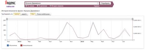Кількість запитів про Кузьму Дерев'янка в Яндекс за останні два роки