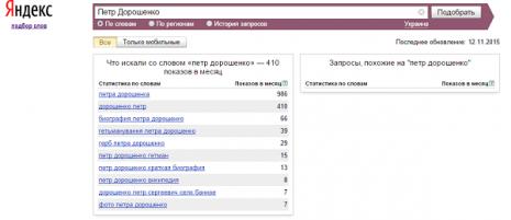 Кількість запитів про Петра Дорошенка в Яндекс за жовтень 2015 року