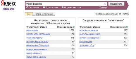 Кількість запитів про Івана Мазепу в Яндекс за жовтень 2015 р.