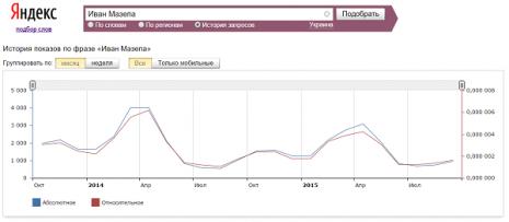 Кількість запитів про Івана Мазепу в Яндекс за останні два роки