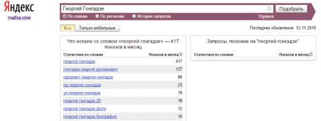Кількість запитів про Георгія Гонгадзе в Яндекс за жовтень 2015 року