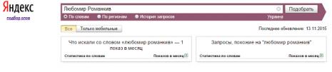 Кількість запитів про Любомира Романківа в Яндекс за листопад 2015 року