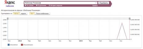 Кількість запитів про Любомира Романківа в Яндекс за останні два роки