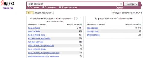 Кількість запитів про Ліну Костенко в Яндекс за вересень 2015 року