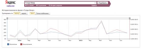 Кількість запитів про Голду Меїр в Яндекс за останні два роки