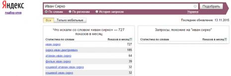 Кількість запитів про Івана Сірка в Яндекс в жовтні 2015 року