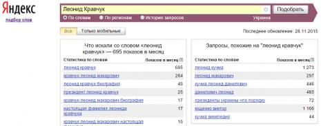 Количество запросов о Леониде Кравчуке в Яндекс в ноябре 2015 года