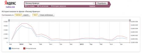 Кількість запитів про Леоніда Кравчука в Яндекс за останні два роки