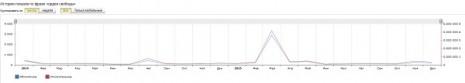 Кількість запитів про Орден Свободи в Яндекс за останні два роки
