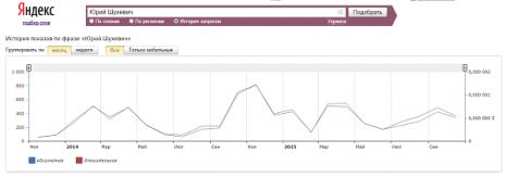 Кількість запитів про Юрія Шухевича в Яндекс за останні два роки