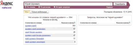 Кількість запитів про Юрія Шухевича в Яндекс за жовтень 2015 року
