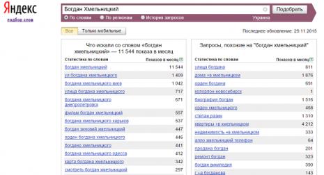 Кількість запитів про Богдана Хмельницького в Яндекс за листопад 2015 року
