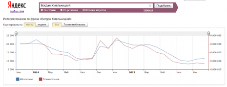 Кількість запитів про Богдана Хмельницького в Яндекс за останні два роки