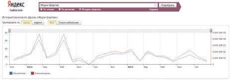 Кількість запитів про Жоржа Шарпака в Яндекс за останні два роки